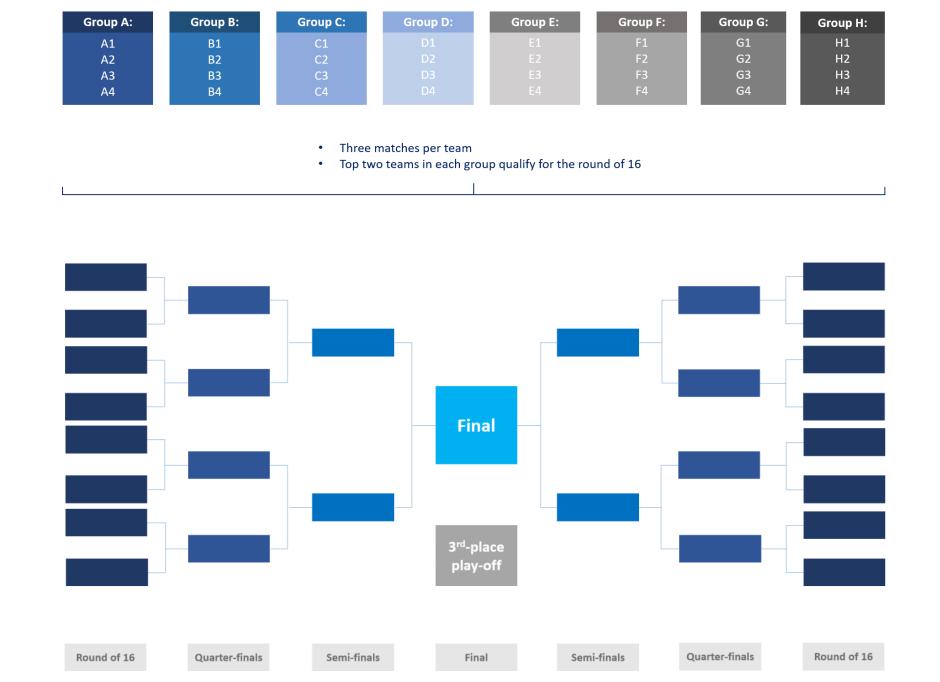 жіночий футбол, женский футбол, ФІФА, FIFA, Інфантіно, Инфантино, ФИФА, жіночі змагання з футболу, FIFA Women's World Cup 2023