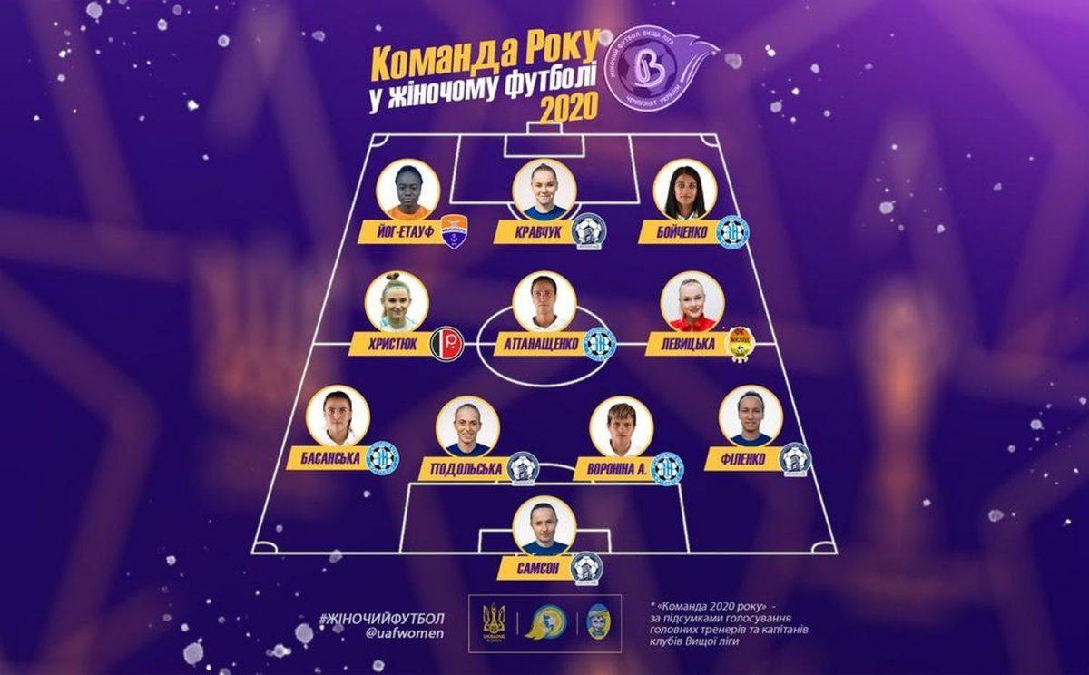 Футбольні зірки України 2020, ЖФК, голосування року, УАФ, Церемонія нагородження, женский футбол, жіночий футбол
