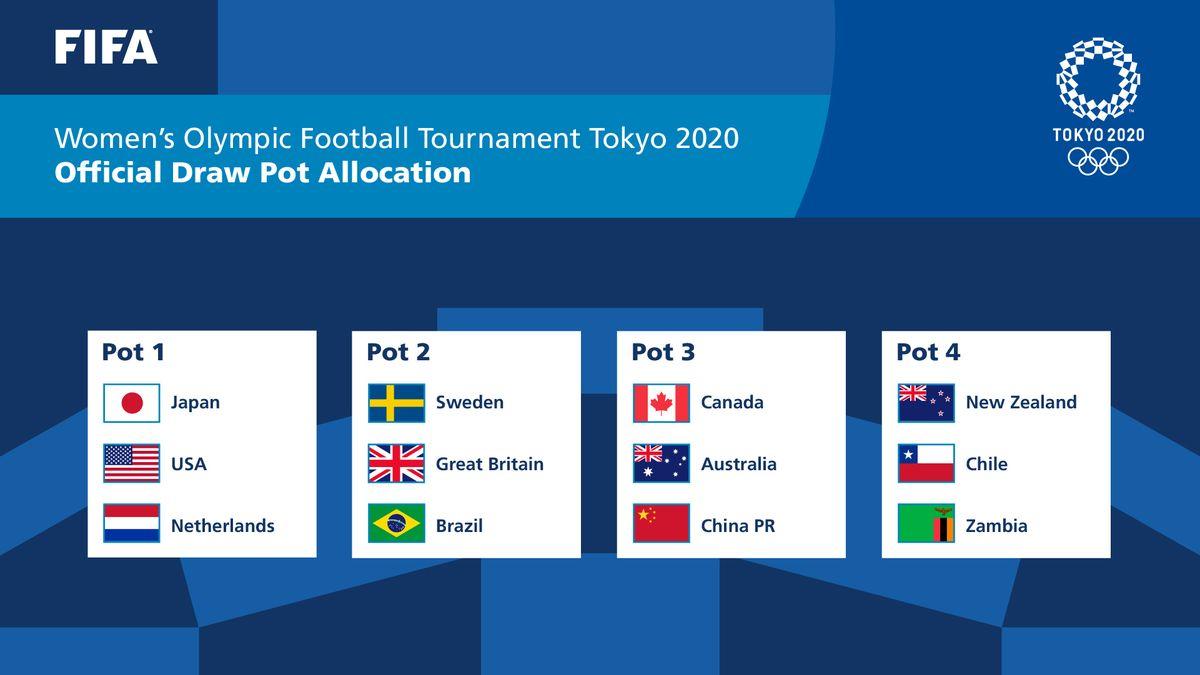 Tokyo 2020, жіночий футбол, Олімпіада 2020, женский футбол, Олимпиада Токио 2020, ФИФА