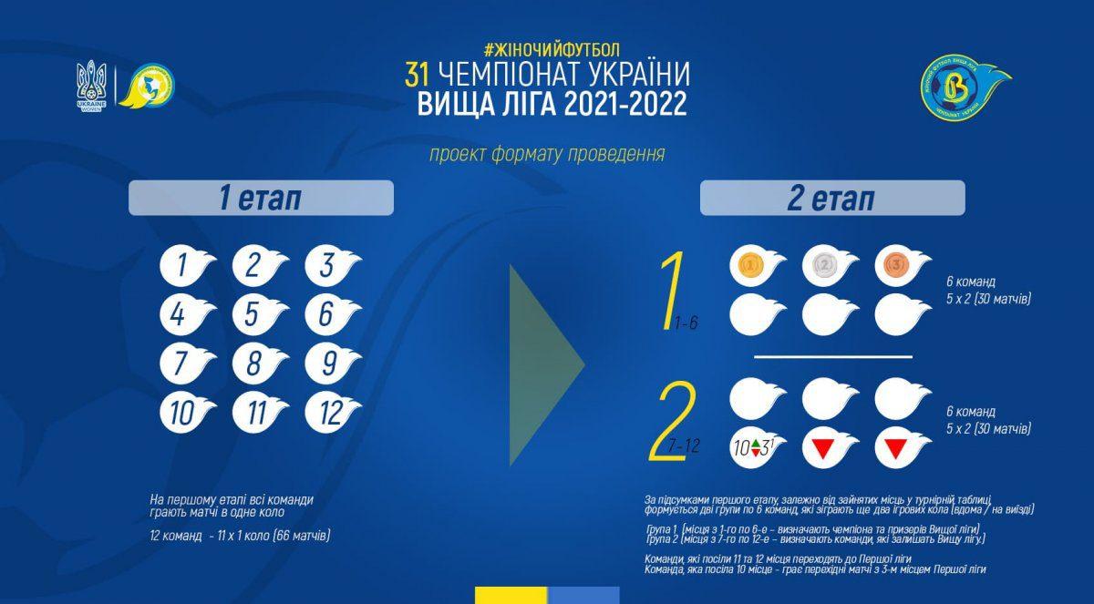 жіночий футбол, проект системи проведення, Вища ліга 2021-2022, ЖФК, женский футбол, УАФ, Чемпіонат України