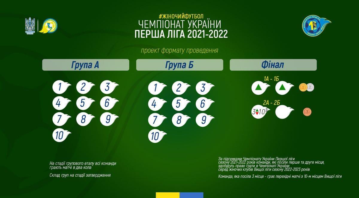 жіночий футбол, проект системи проведення, Перша ліга 2021-2022, ЖФК, женский футбол, УАФ, Чемпіонат України, 1 ліга